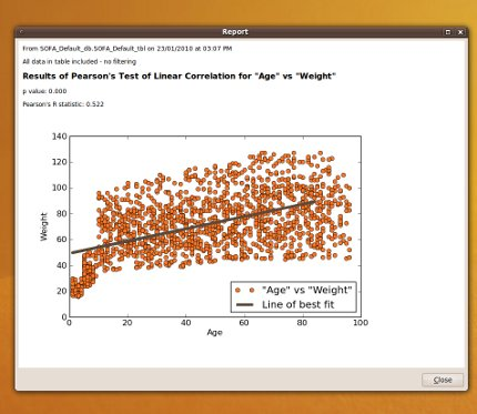 Scatterplot for assessing linear correlation