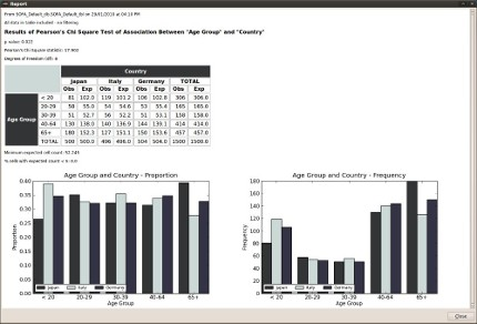 Chi Square output clustered bar charts