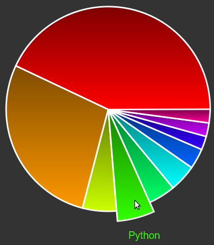 RaphaelJS Pie Chart