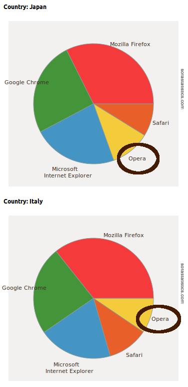 Consistent category colouring in Pie Charts