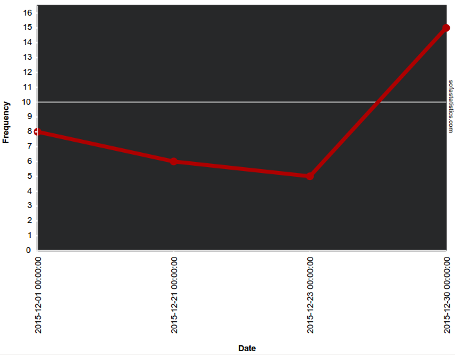 X-axis not date-aware